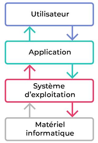Utilisateur <>Application<>Système d'exploitation<>Matériel informatique