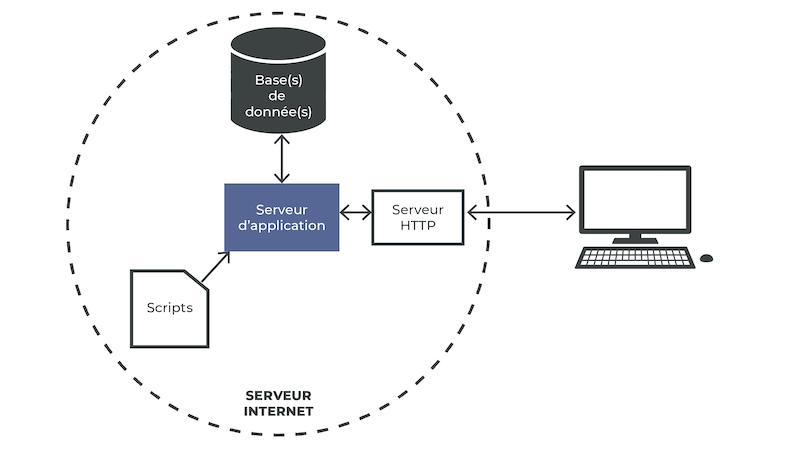 Le serveur d'application communique avec la base de données, les scripts et le serveur HTTP. Le serveur HTTP communique avec l'utilisateur.