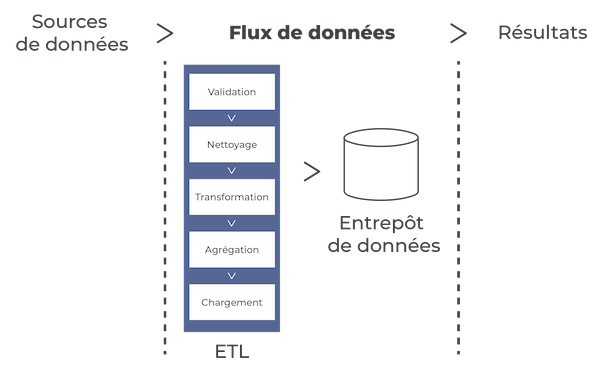 ETL : Extract, Transform & Load