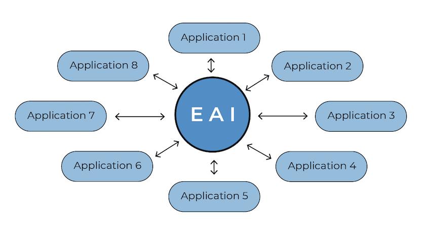 Avec EAI (Source : SupInfo)