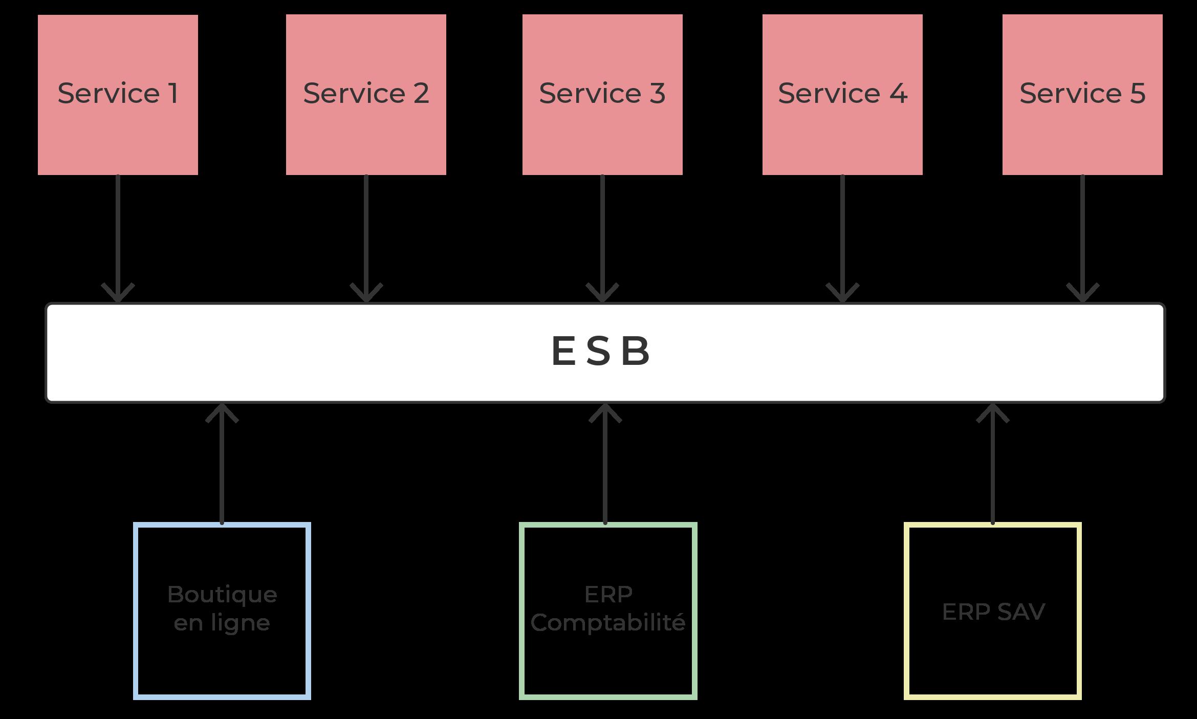 Les ESB (Source : cours