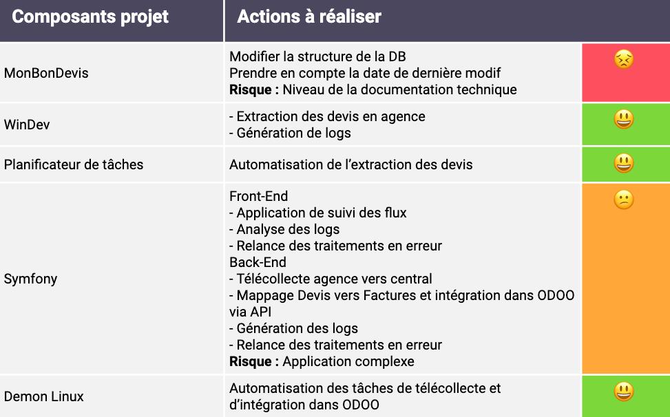 """Évaluation des risques pour les composants de la solution """"90 % web - 10 % services Windows : 100 % fonctionnel"""""""