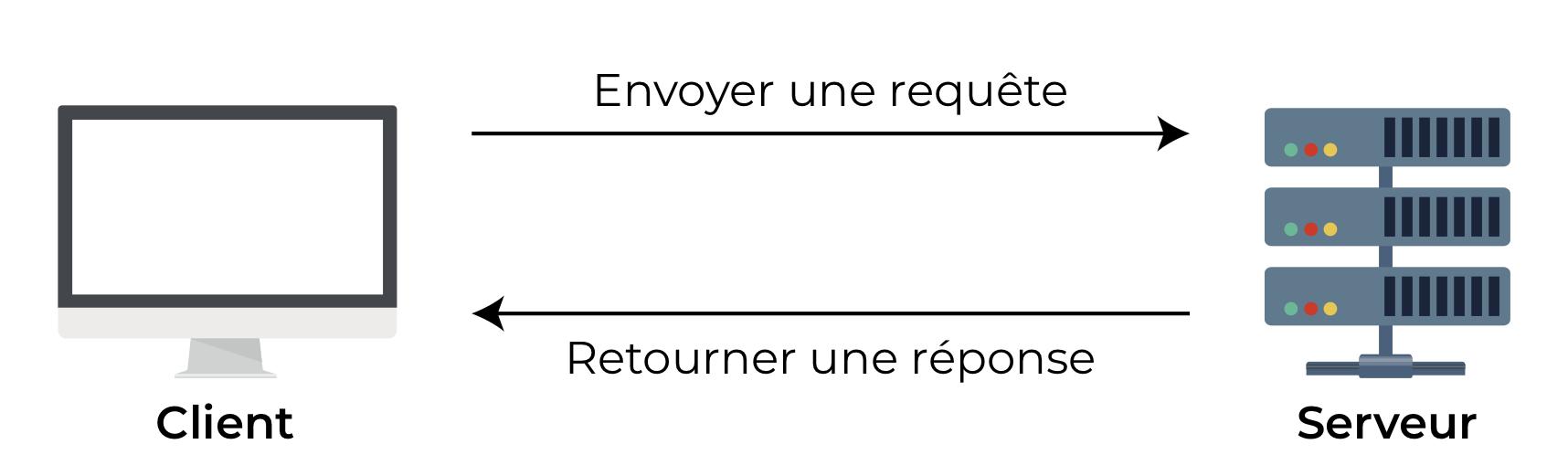 Une conversation typique entre client et serveur.