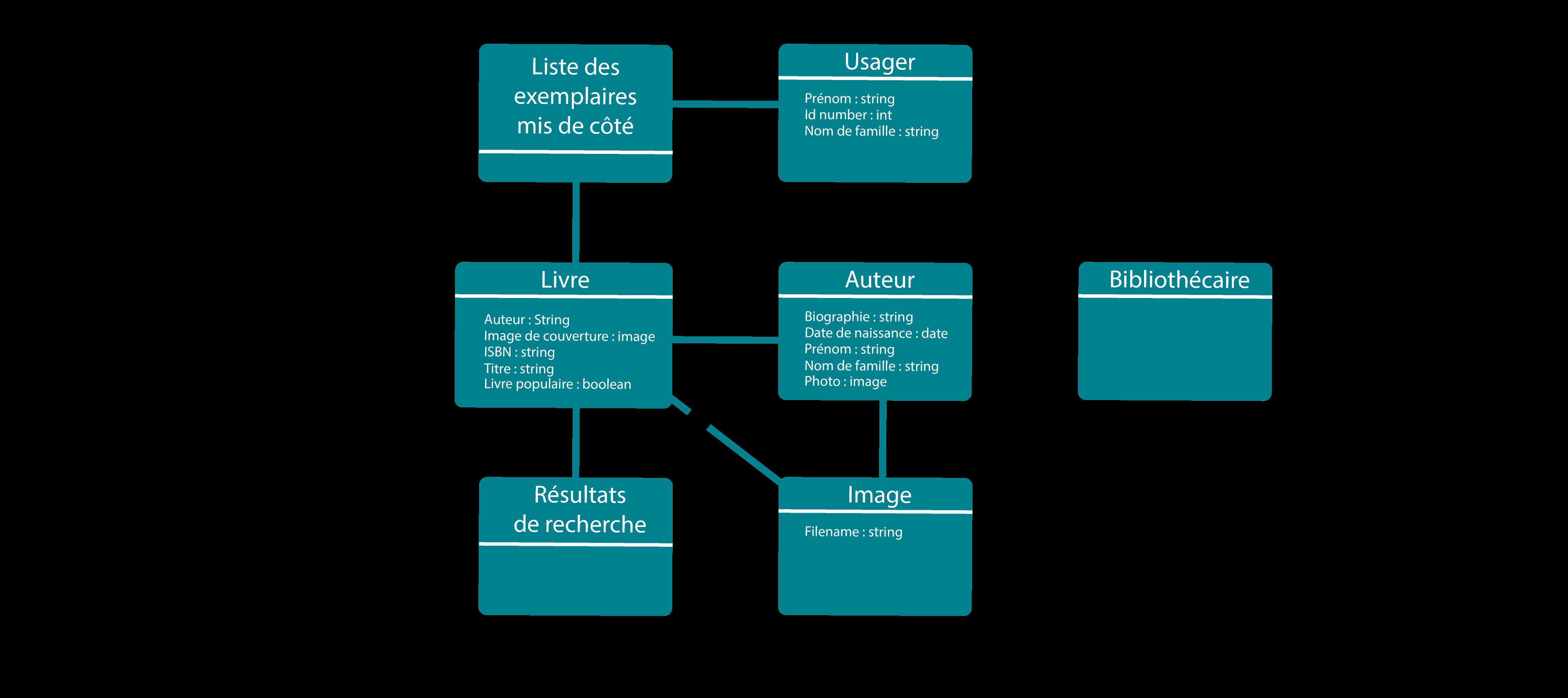 Image représentant le diagramme de classe de la bibliothèque mis à jour