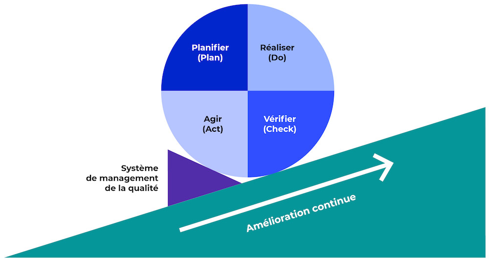 Le schéma ci-dessous appelé « roue de l'amélioration continue » ou « roue de Deming » illustre ce grand principe reposant sur le cycle du PDCA ou Planifier - Déployer - Contrôler - Améliorer. Le système qualité que vous mettrez en place sera