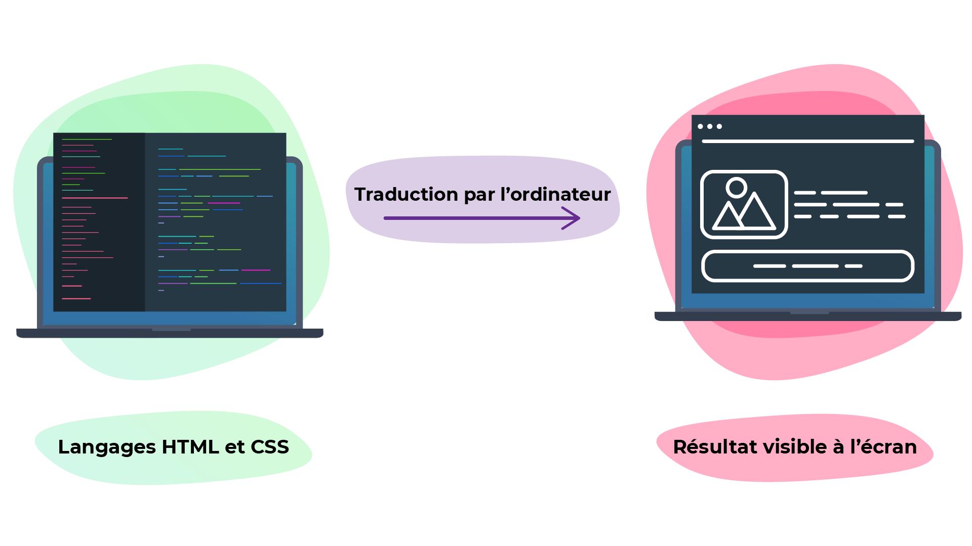 L'ordinateur traduit les langages HTML et CSS, représentés à gauche du schéma, de telle sorte à ce que le résultat, représenté à droite, soit visible à l'écran.