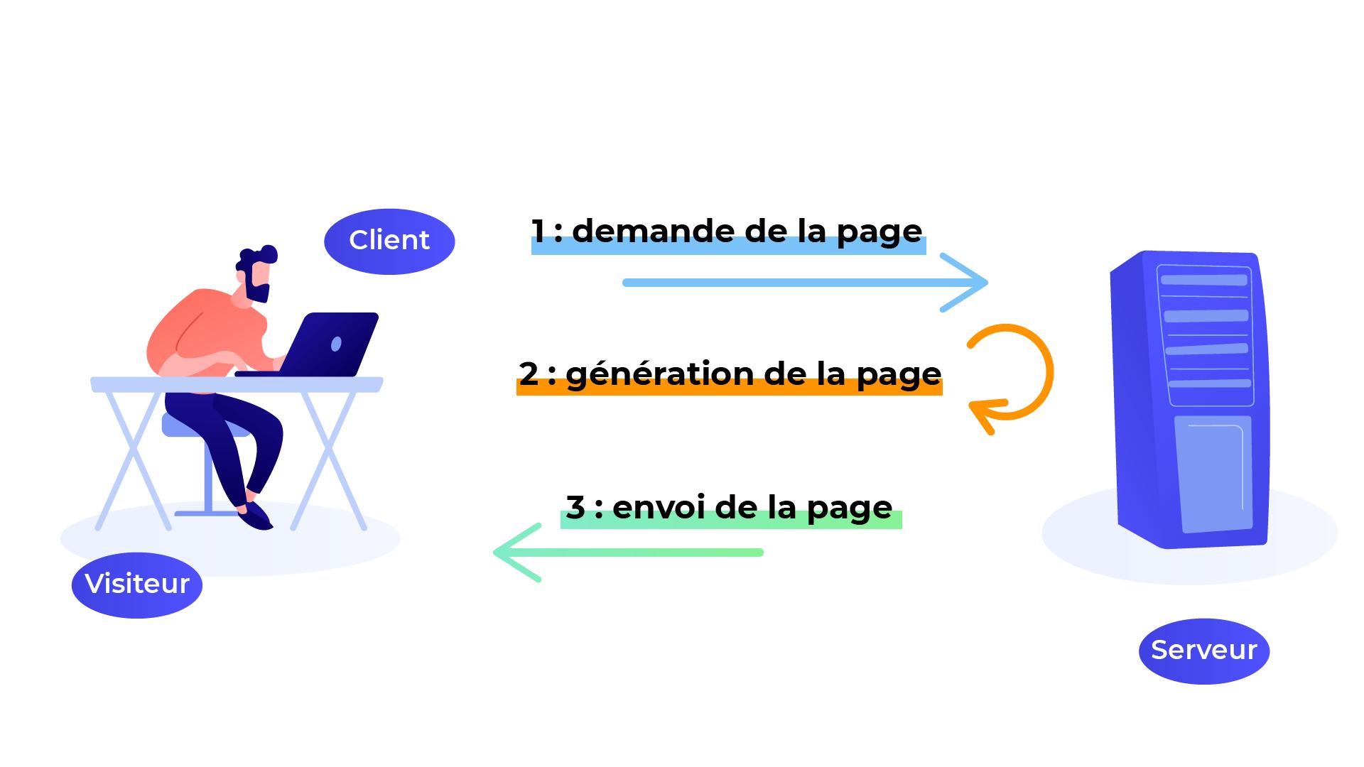 Le client demande la page au serveur. Le serveur génère la page puis l'envoie au client.