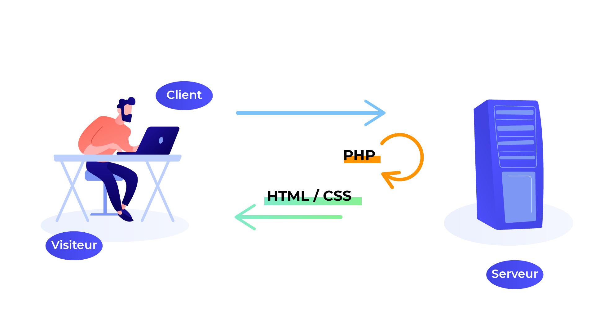 Le serveur génère la page en utilisant le langage PHP, puis envoie la page au client en utilisant le langage HTML et CSS.