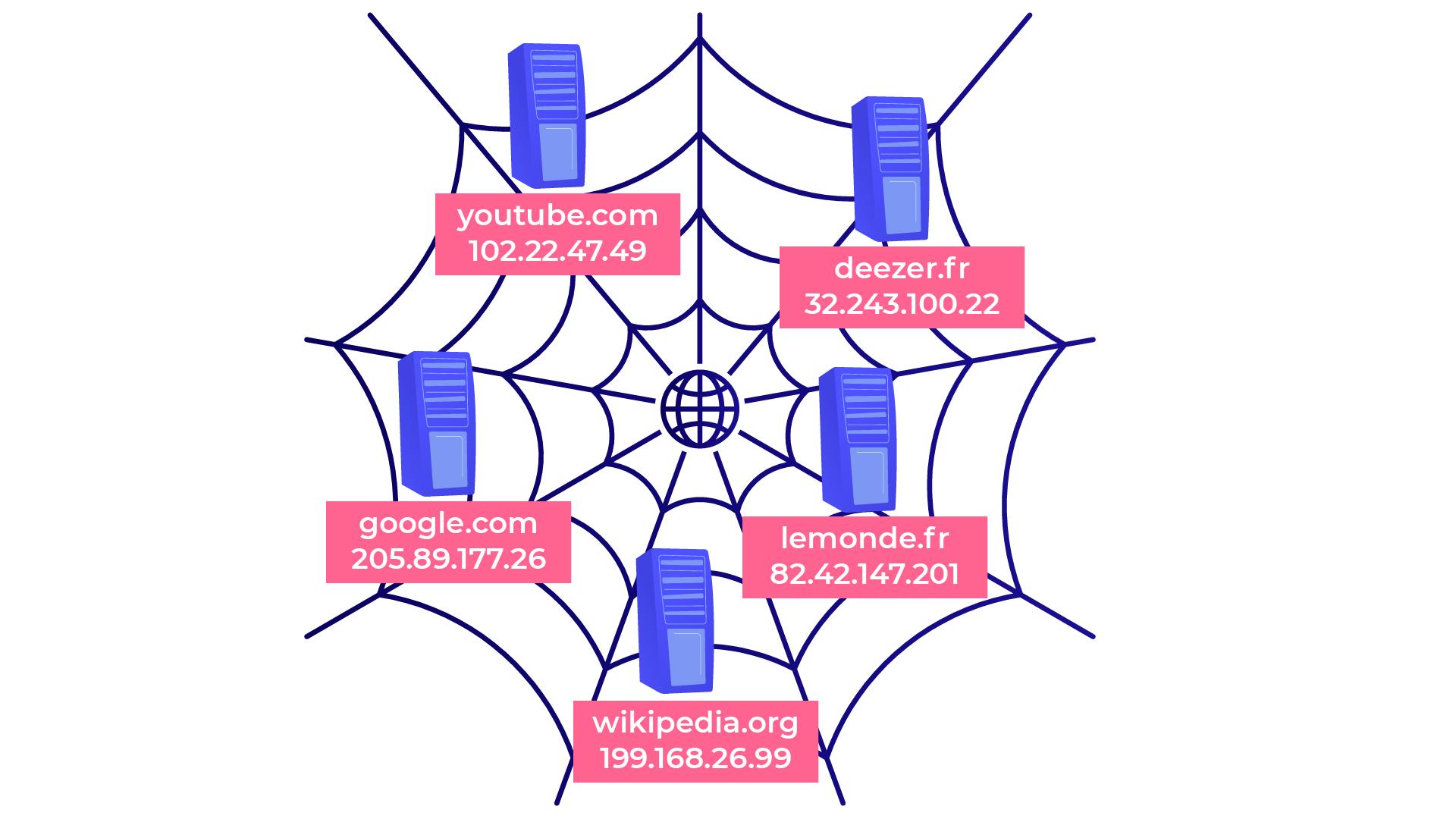 Les serveurs se situent aux croisement des fils de la toile. Ils sont associés à leur adresse IP et nom d'hôte.