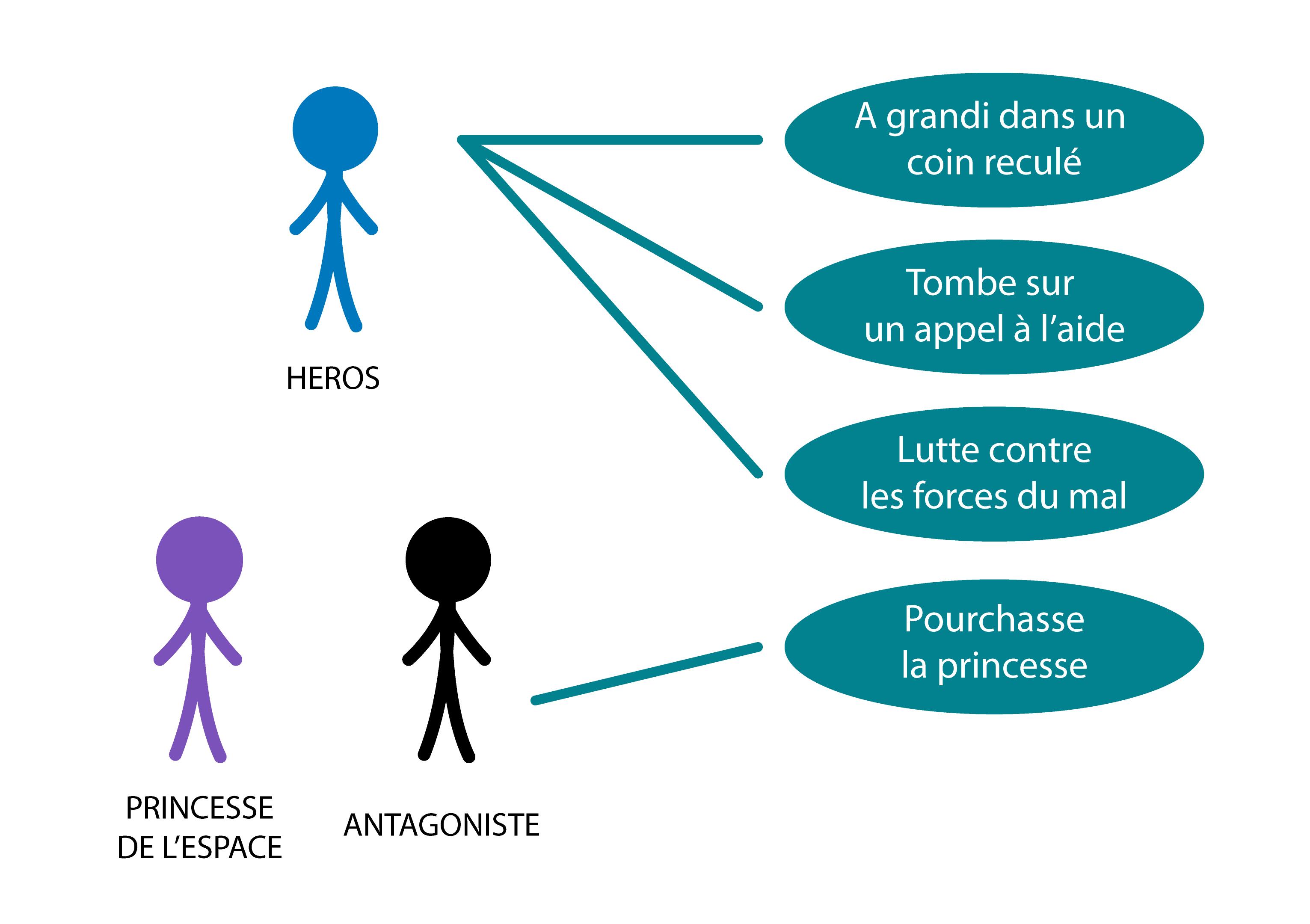 Diagramme représentant les qualités d'un héros et ceux d'autres personnages
