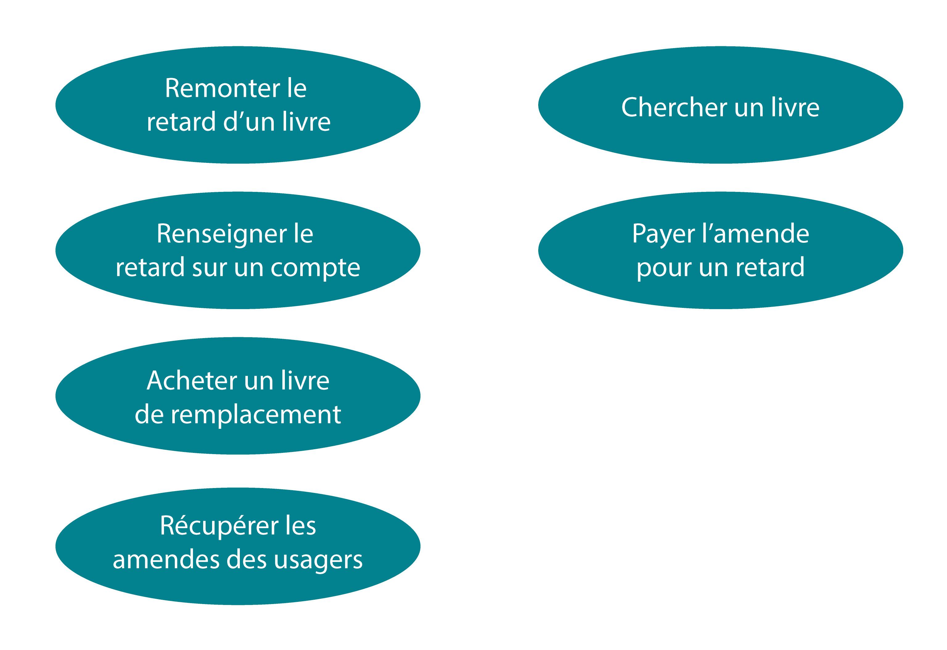 Image représentant les différents cas d'utilisation de la bibliothèque