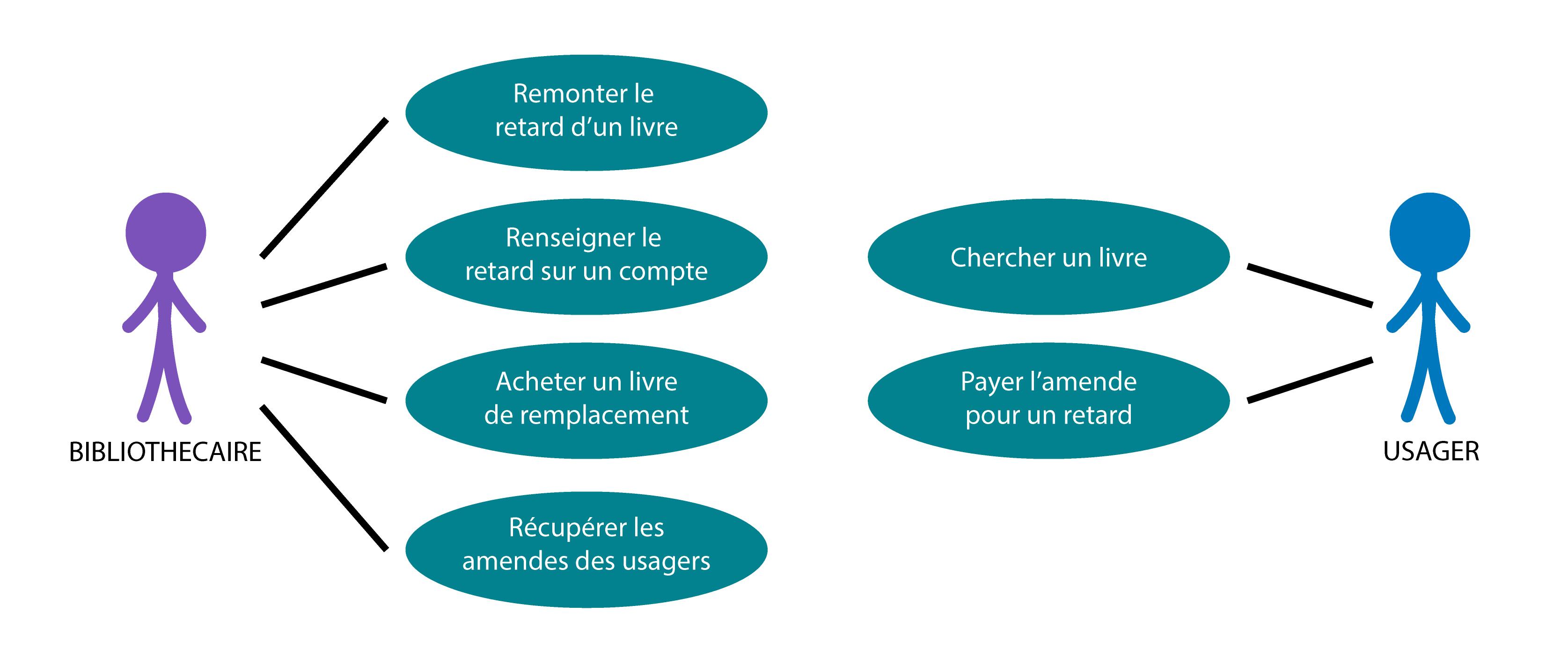 Image représentant les relations entre des acteurs et des cas d'utilisation