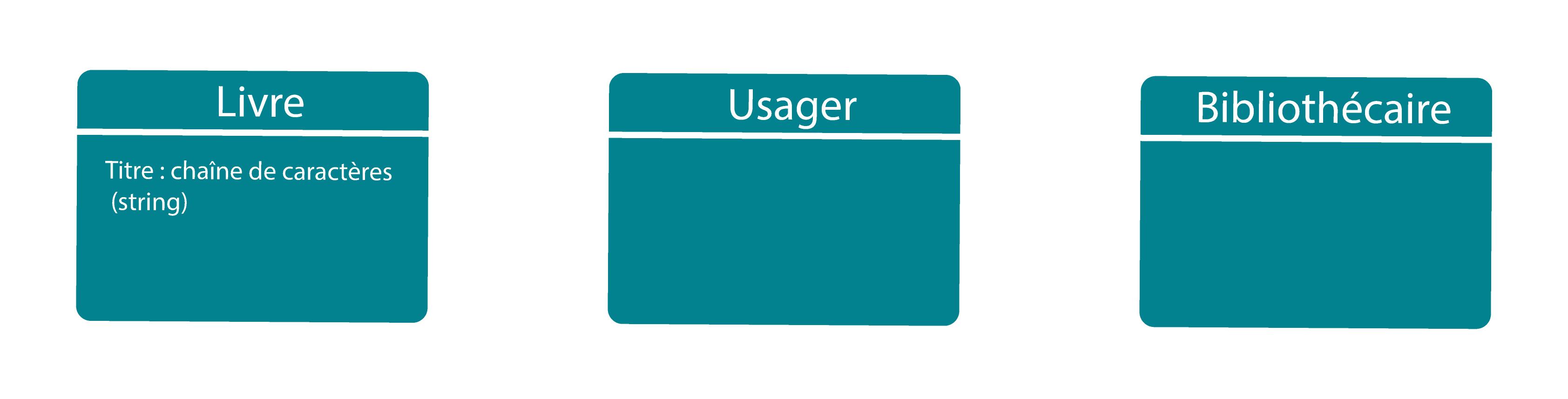 Image représentant le diagramme de classes avec les classes Livre, Usager et Bibliothèque.