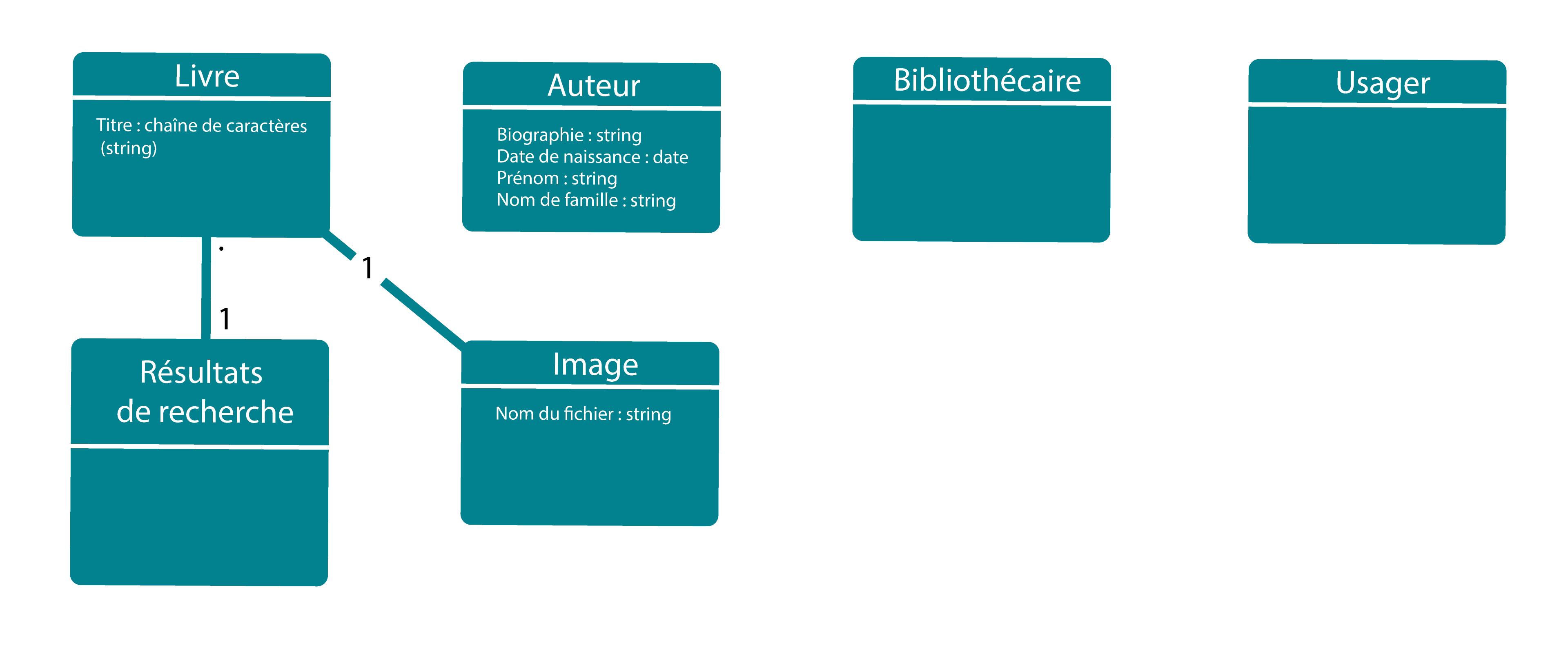 Image représentant un diagramme de classe et les différentes relations entre différentes classes
