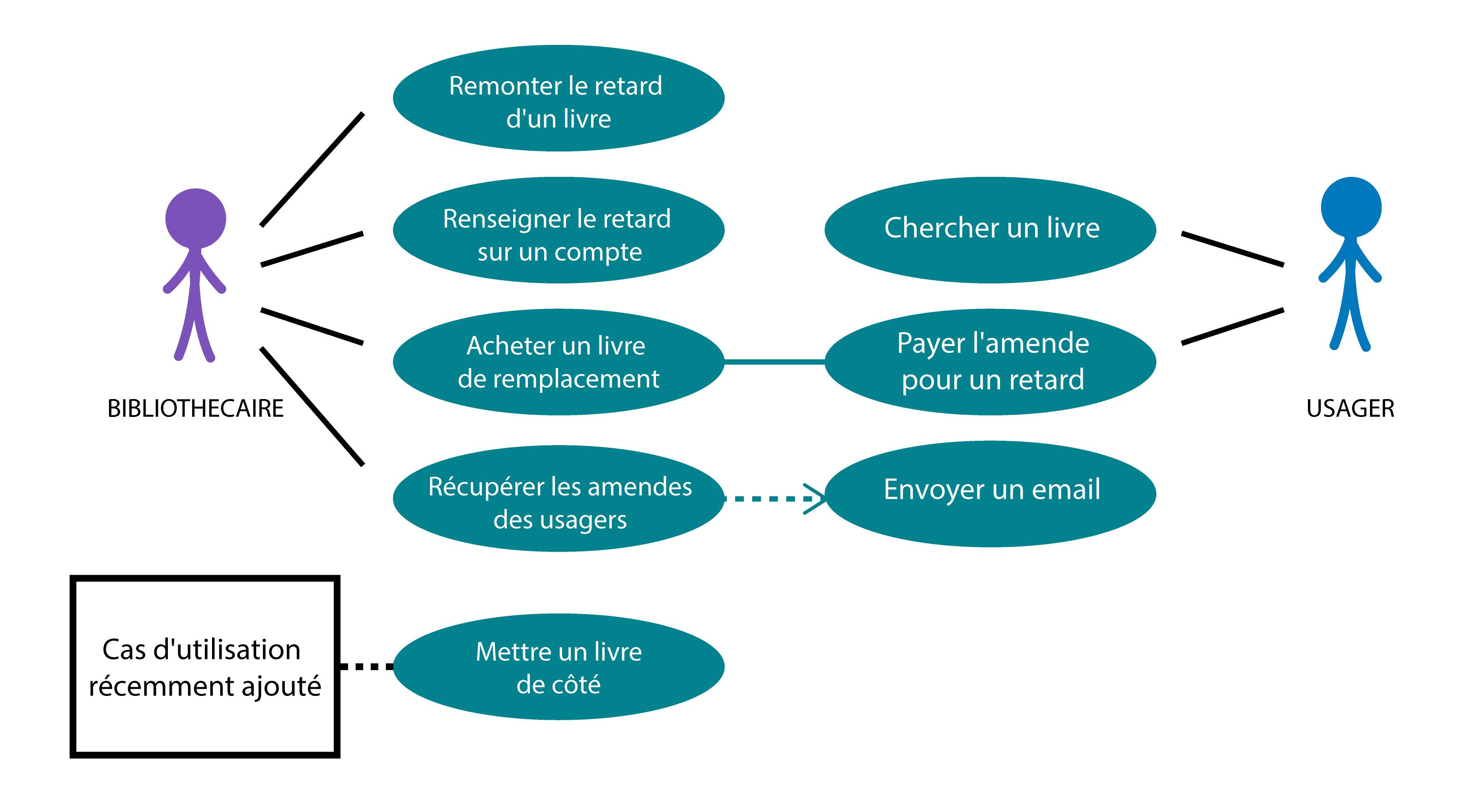 Image représentant le diagramme de cas d'utilisation mis à jour