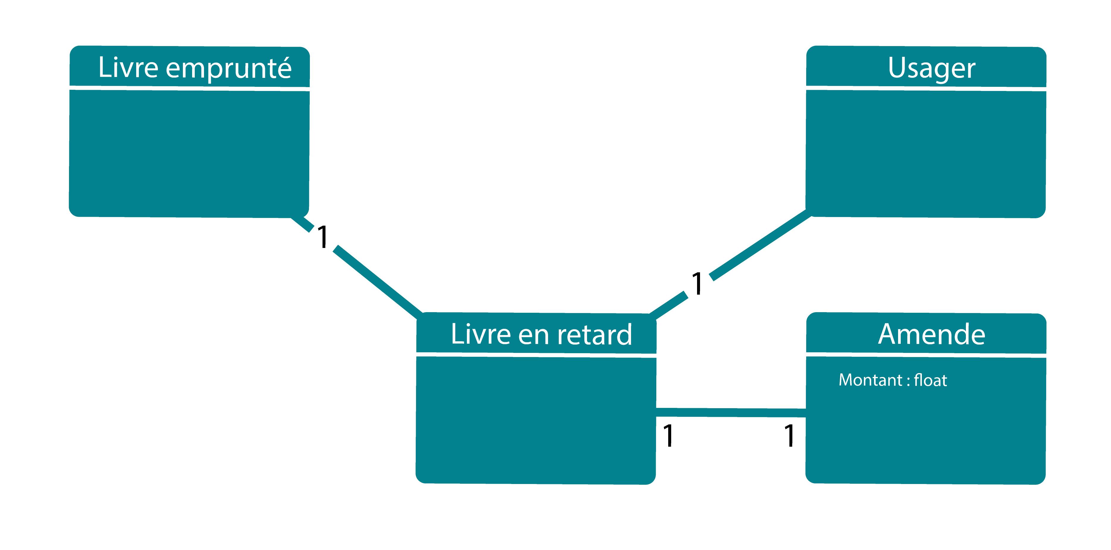 Image représentant le diagramme des libres en retard