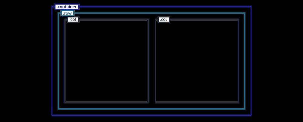 Imbrication des éléments de la grille de Bootstrap 4