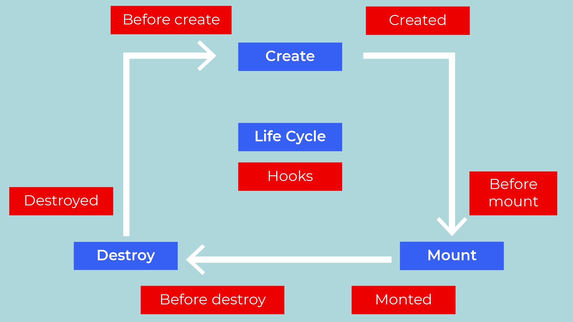 Schéma du cycle de vie
