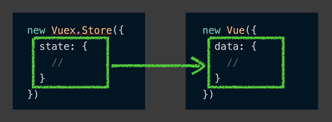 Une comparaison entre le state du store Vuex et le data store d'un objet de config standard Vue