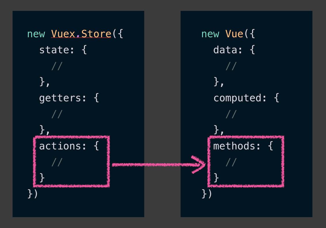 Les actions dans le store Vuex sont similaires à la propriétémethodsdans une instance Vue