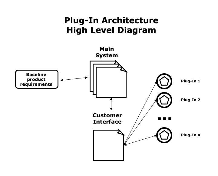 Plug-In Architecture with customer interface, main system, baseline product requirements, plug ins