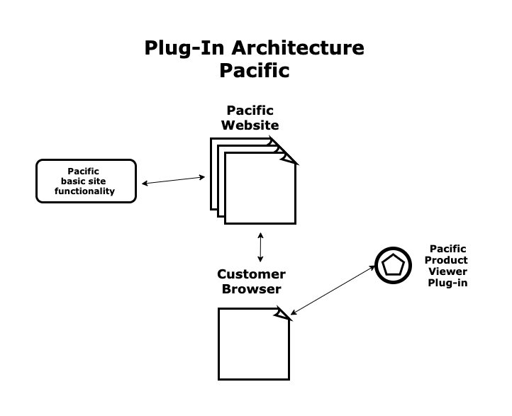 Pacific website, customer browser, pacific site functionality, plug in