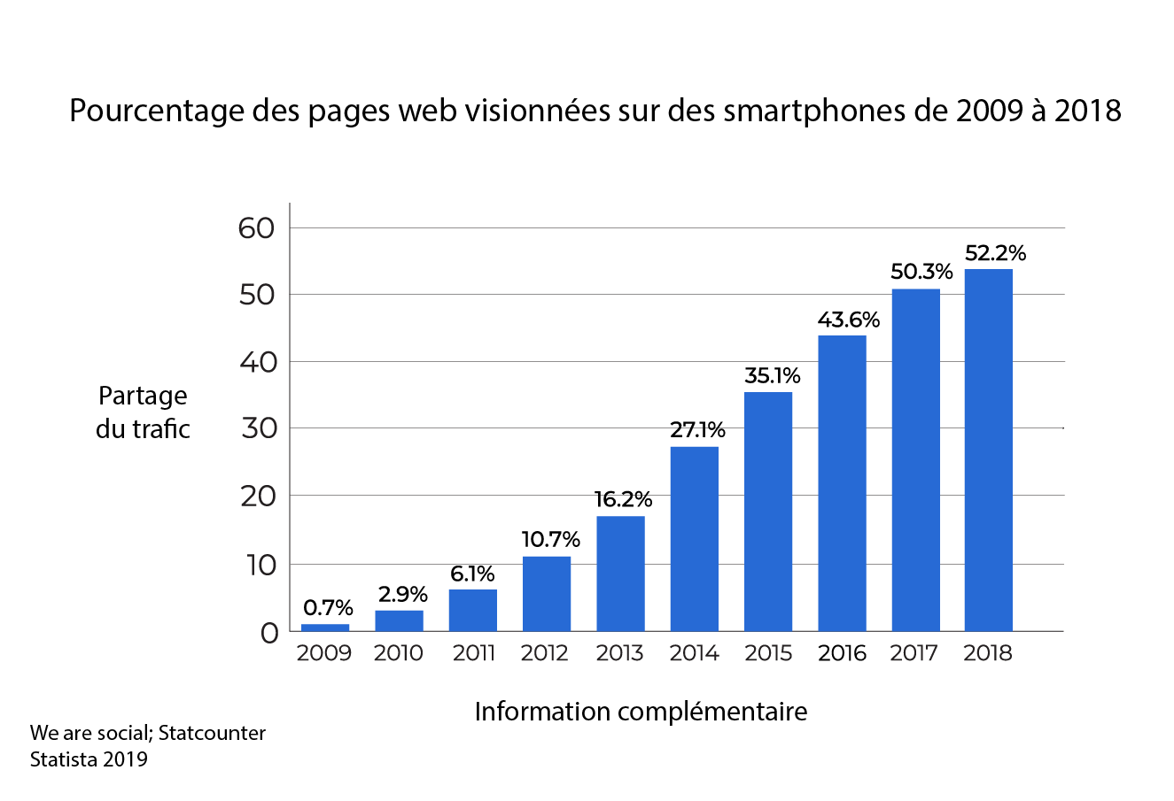 Pourcentage des pages web utilisées sur les téléphones mobiles de 2009 à 2018