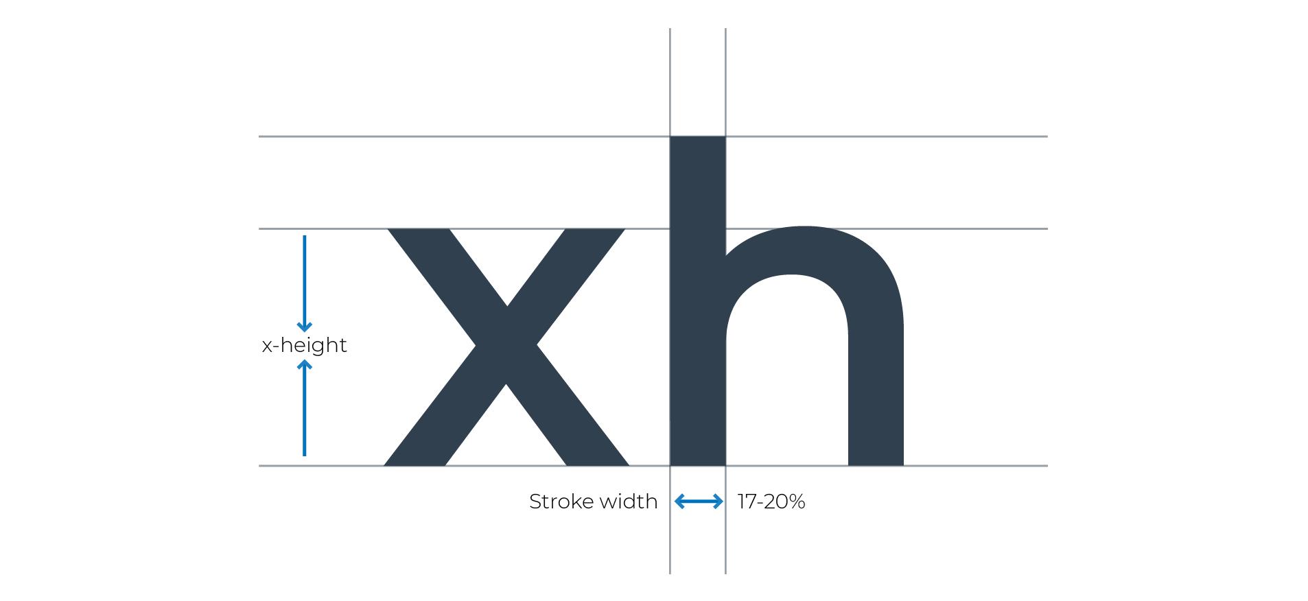 Epaisseur de trais relative à la hauteur x. Des études montrent que pour être la plus lisible possible, l'épaisseur devrait faire 17-20% de la hauteu x.