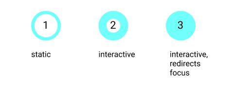 Légende qui différencie les types de focus et d'ordre de lecture. Le nombre indique l'ordre de l'élément sur la page. Le nombre dans cercle fin décrit du contenu static et celui dans un cercle épais indique du contenu interactif.