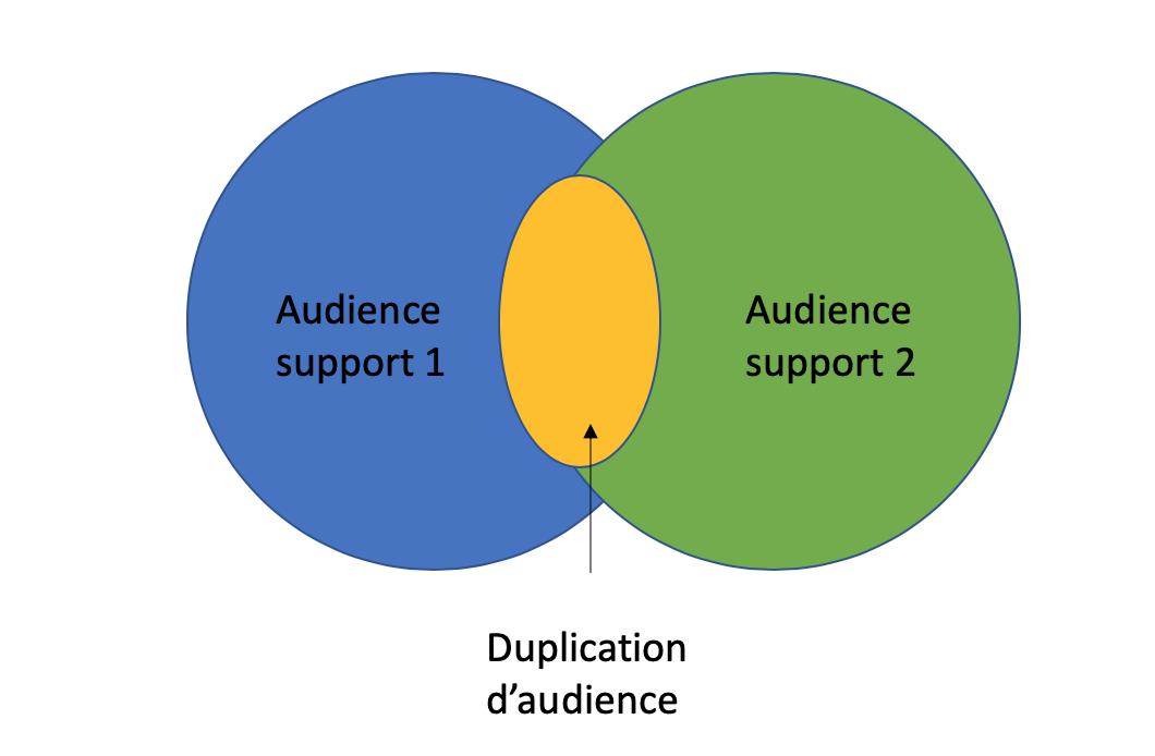 Schéma duplication d'audience