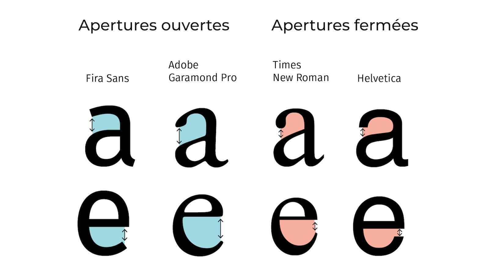 Exemples d'apertures ouvertes et fermées sur des minuscules avec et sans serif.