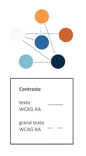 Une palette de six couleurs avec des lignes entre les différentes couleurs. Les lignes pleines indiquent un rapport de contraste qui répond aux exigences des WCAG pour le texte normal, les lignes pointillées indiquent des couleurs qui répondent aux ex