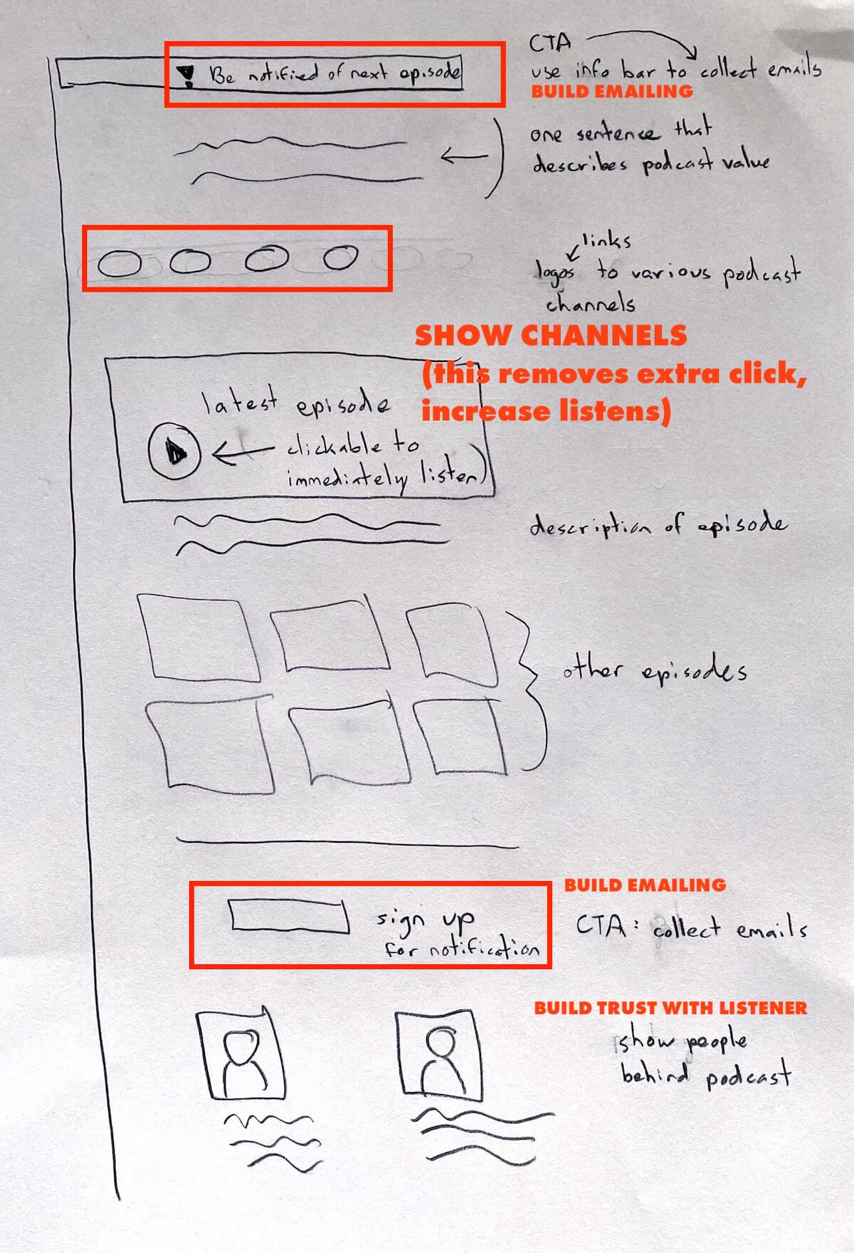 Schematic representation, by hand, of the different elements of the landing page of insane
