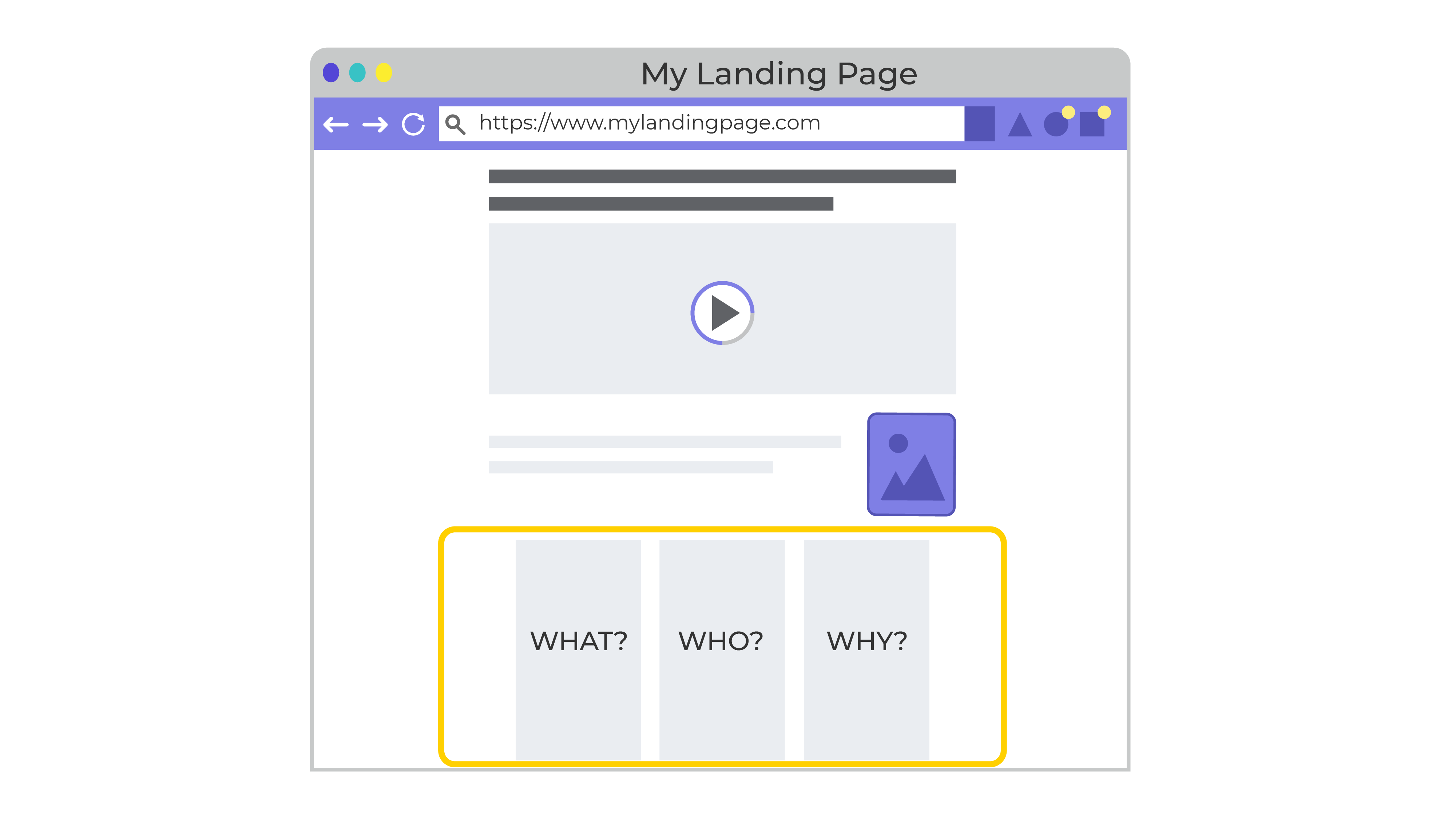 The same illustration of a webpage, but with a yellow box over three boxes of texte one for each of the following: who, what, when?