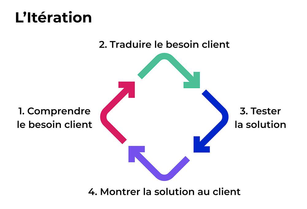 Cycle en 4 étapes : 1. Comprendre le besoin client, 2. Traduire le besoin client, 3. Tester la solution, 4. Montrer la solution au client.