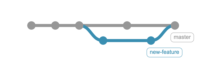 Une ligne horizontale grise contenant un point de départ et un point d'arrivée ainsi que 3 points entre les deux. Une ligne bleue qui démarre du troisième point et rejoint le 5ème.