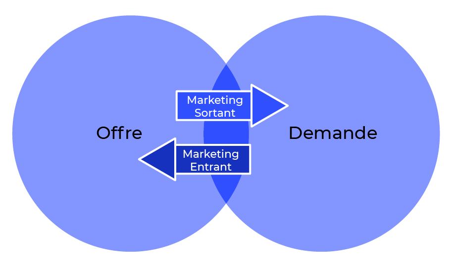 marketing entrant & marketing sortant