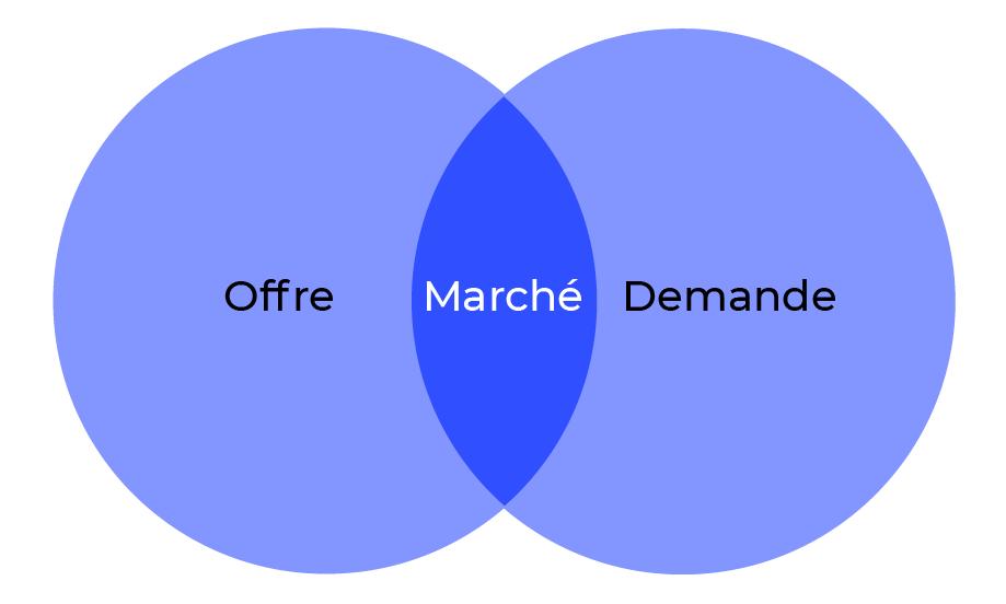 Un marché : le point de rencontre entre l'offre et la demande