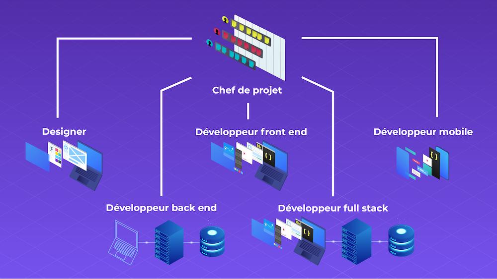 Une équipe de développement logiciel typique