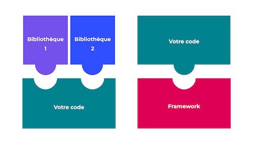 Les framework servent de support au code, les librairies viennent s'y intégrer