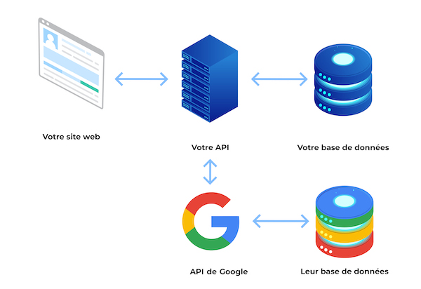 Serveur du site connecté au navigateur, à la BDD et à l'API de Google. L'API de Google communique avec la BDD de Google.