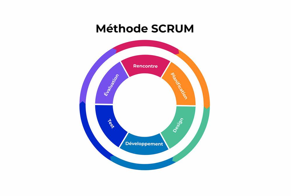 Cycle en 6 étapes : Rencontre, planification, design, développement, test, évaluation.