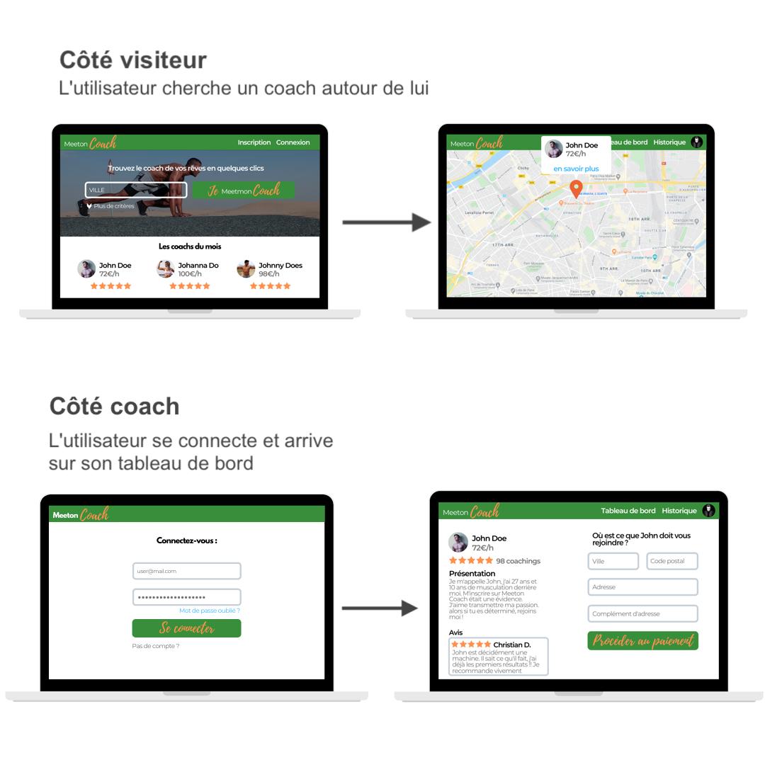Côté visiteur, un écran de page d'accueil avec une recherche mène à une carte des environ avec les coaches qui s'affichent? Côté coach, un écran de connexion mène au tableau de bord du coach.