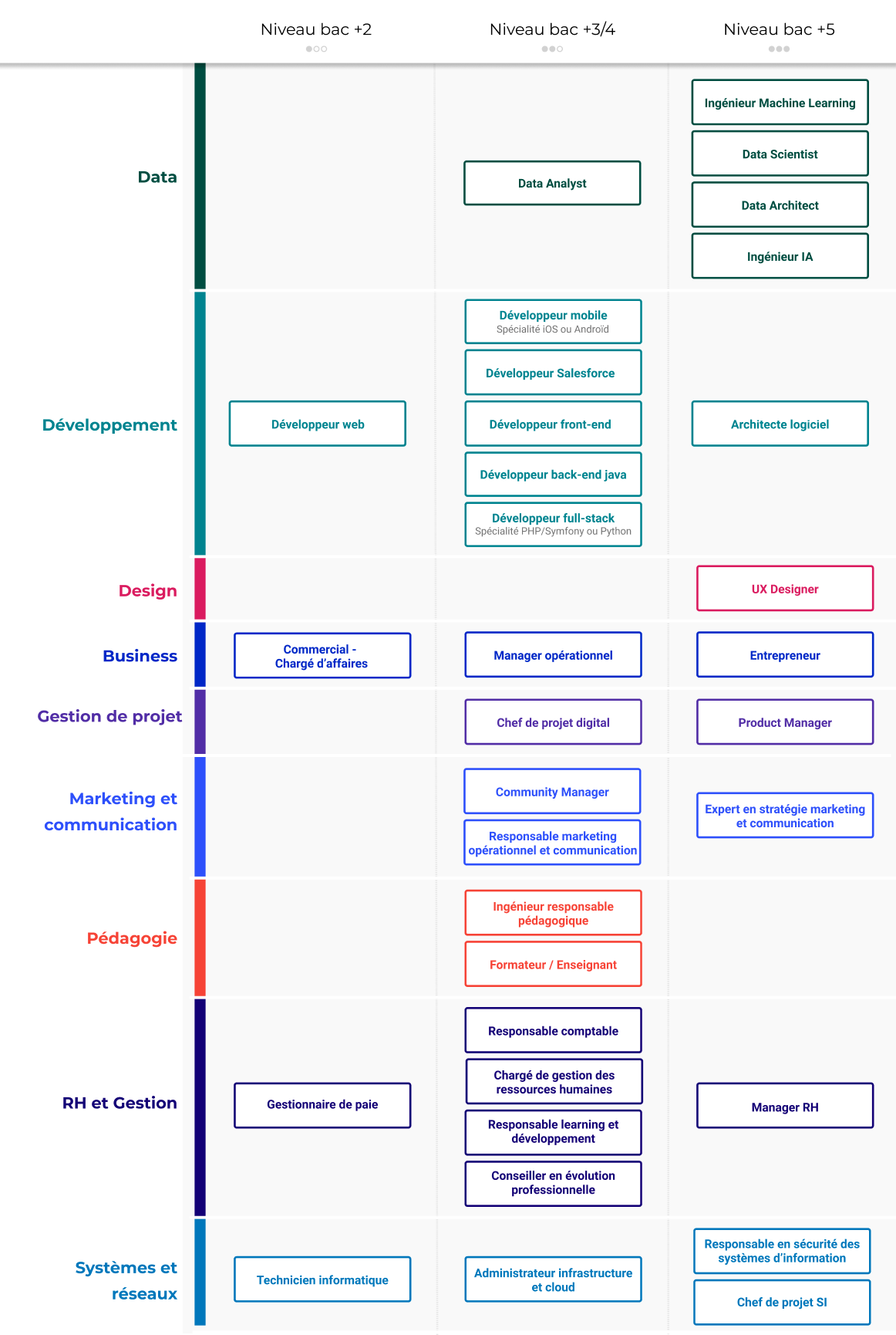 Les métiers proposés par OpenClassrooms, par thématique et par niveau de diplôme