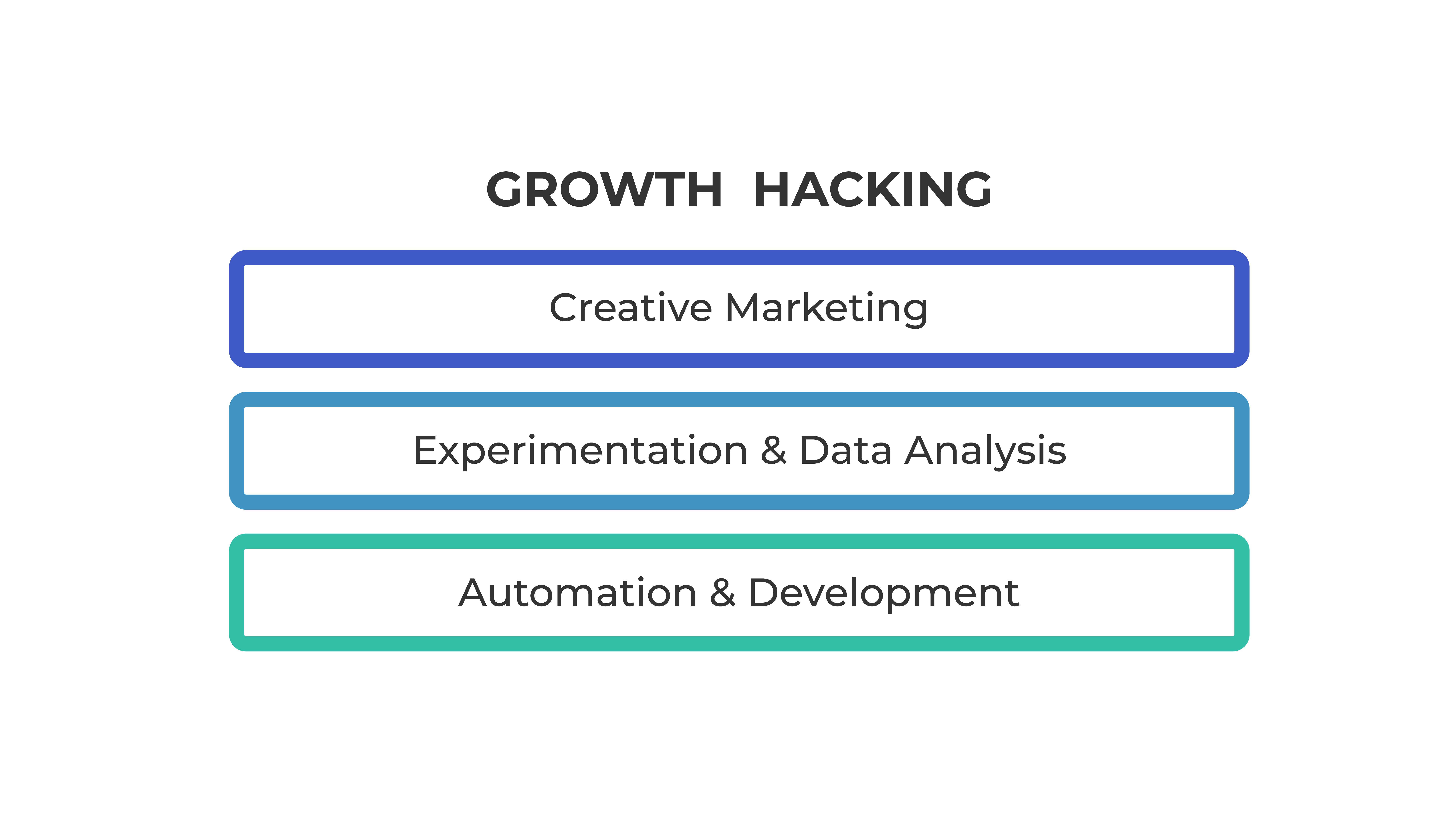 Creative marketing, experimentation and data analysis, automation and development