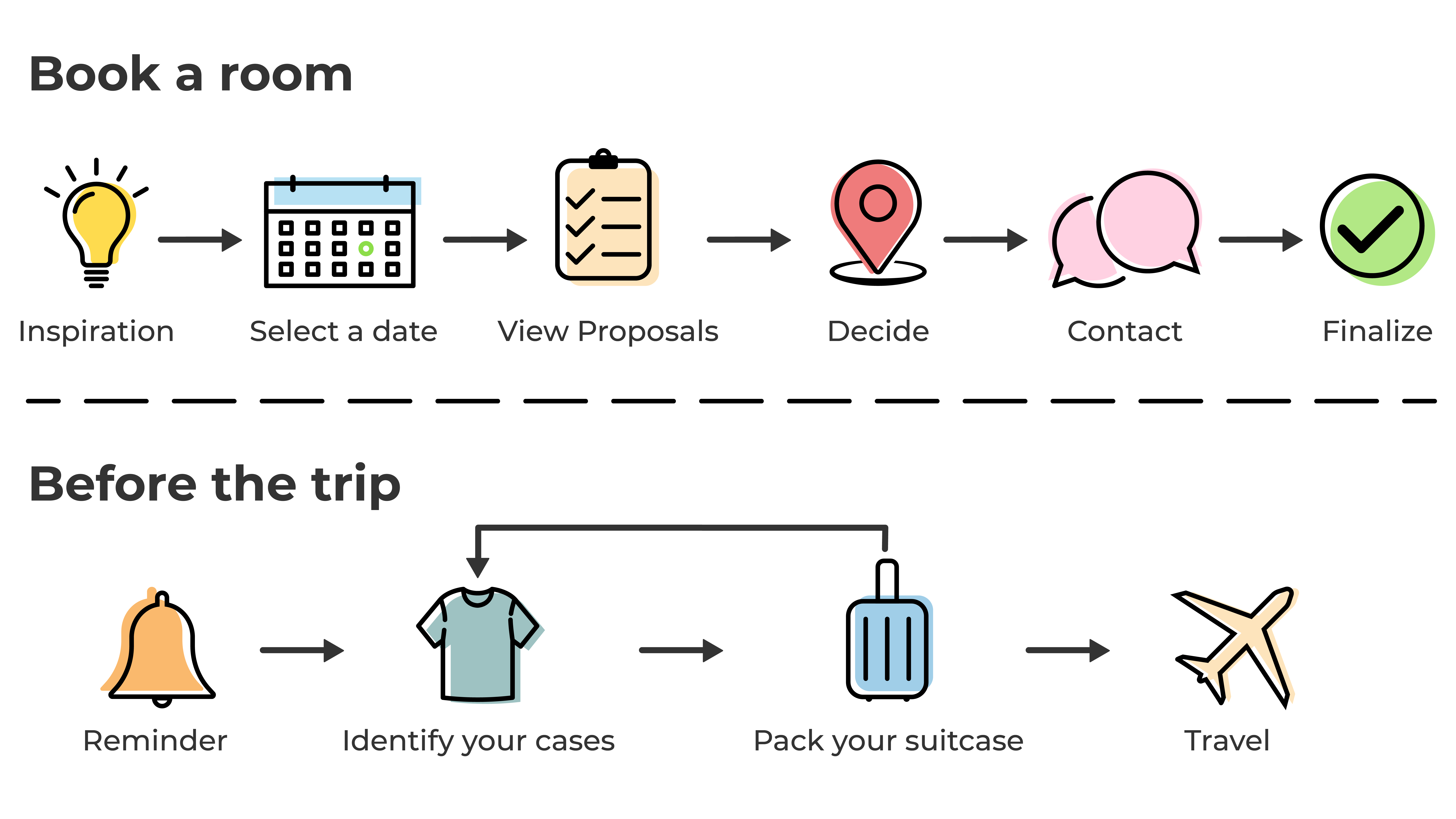 2 schematic customer itineraries: one for the room reservation (get inspired, select a date, look at the proposals, decide, communicate, finalize). a second one for the preparation of the trip (reminder of the trip, identification of their belongings, pac