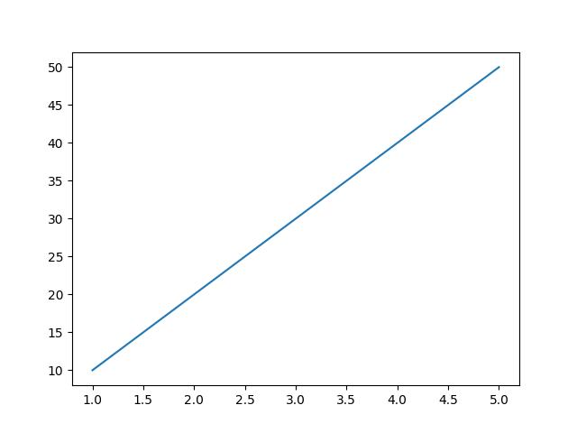 matplotlib graph