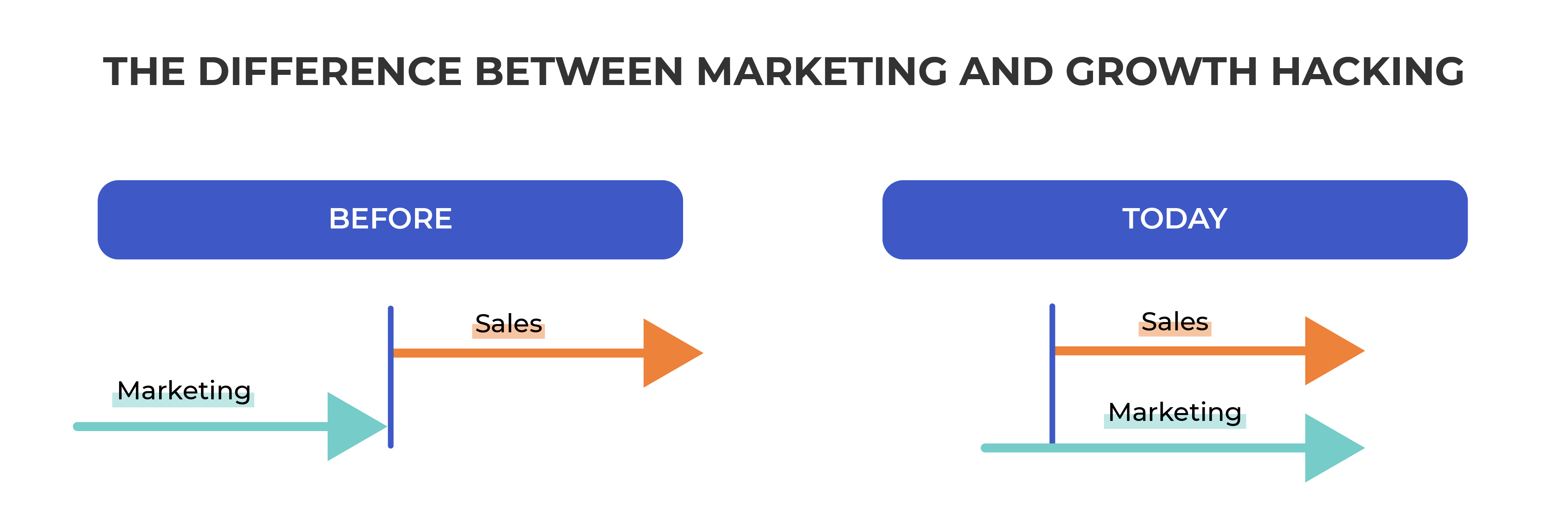 The evolution of funnel marketing: before and after visual. Marketing used to take place before sales and now they are both at the same time.