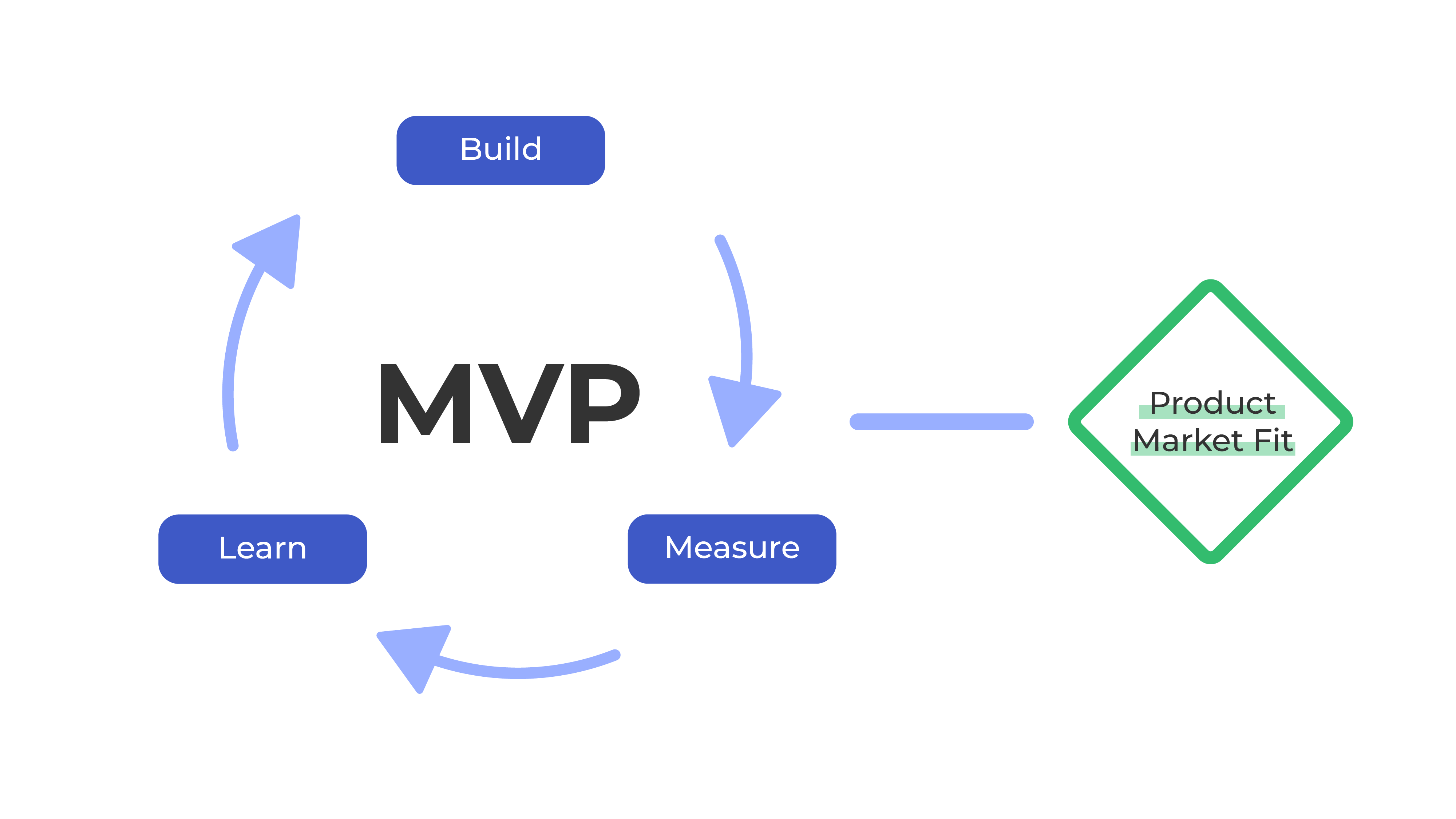 When the minimum viable product (MPV) meets the product-market fit