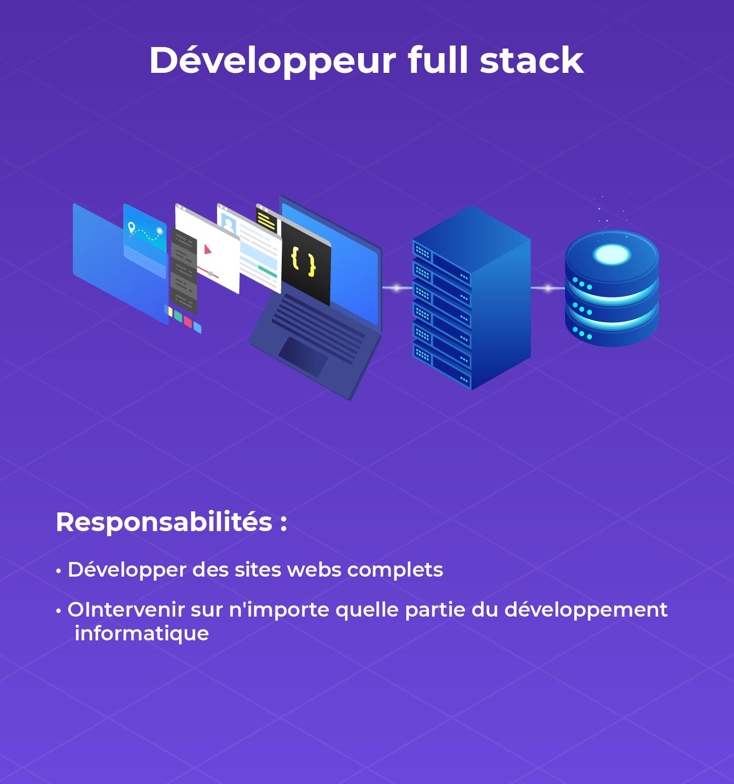 Fiche métier du développeur full-stack